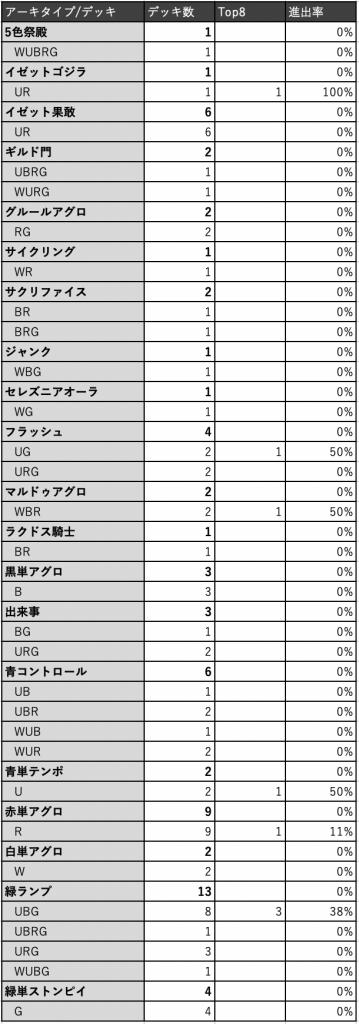 MDNC#1 全デッキ